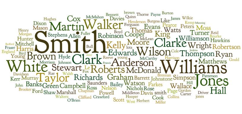 Common English surname types explored